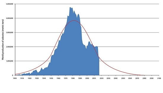 Asbestos history. A graph showing asbestos worldwide production from 1900 including projections to 2100